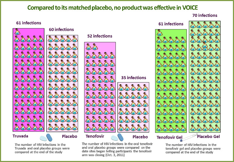 VOICE Placebo Image